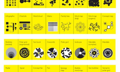 types-of-information-visualizations